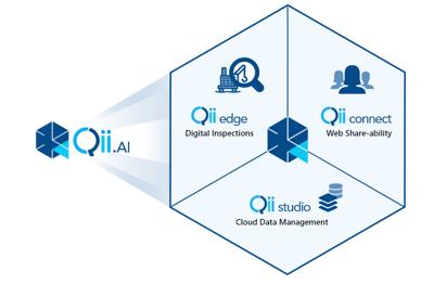 Qii.AI Platform